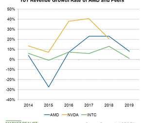 uploads/2019/02/A4_Semiconductors_AMD_INTC-NVDA-annual-rev-growth-rate-1.png