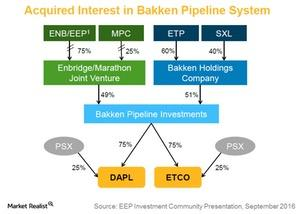 uploads/2017/03/acquired-interest-in-bakken-pipeline-system-1.jpg