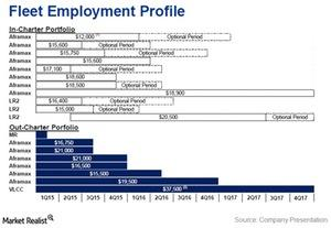 uploads///Fleet employment profile