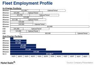 uploads/2015/02/Fleet-employment-profile1.jpg