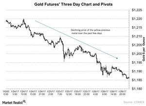 uploads/2017/01/Gold-Futures-Three-Day-Chart-and-Pivots-2017-01-28-2-1.jpg