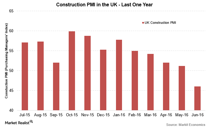 uploads///UK PMI