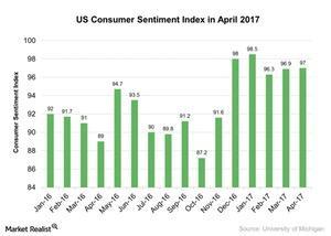 uploads///US Consumer Sentiment Index in April
