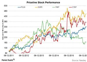 uploads///Priceline stock performance