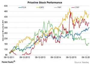 uploads/2017/02/Priceline-stock-performance-1.png