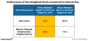 uploads/2016/08/performance-of-gas-weighted-stocks-3-1.png