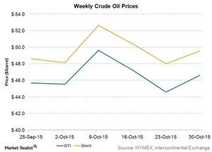 uploads/2015/11/weekly-crude-oil-prices1.jpg