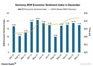 uploads///Germany ZEW Economic Sentiment Index in December