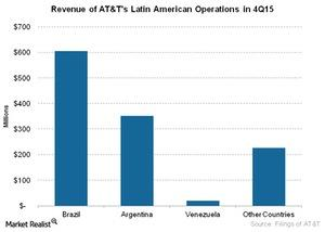uploads/2016/03/Telecom-Revenue-of-ATTs-Latin-American-Operations-in-4Q151.jpg