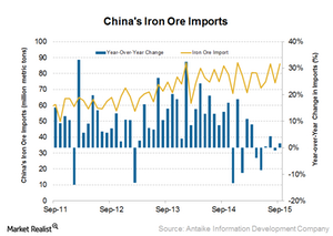 uploads/2015/10/China-iron-ore-imports1.png