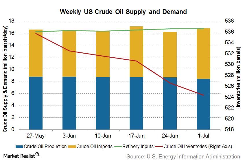 uploads///crude oil inventories