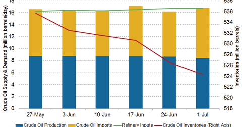 uploads/2016/07/crude-oil-inventories-2-1.png