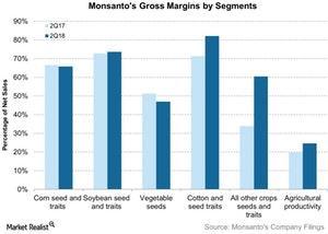 uploads/2018/04/Monsantos-Gross-Margins-by-Segments-2018-04-05-2-1.jpg
