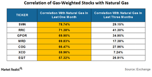 uploads/2016/06/correlation-of-natural-gas-weighted-stocks-3-1.png
