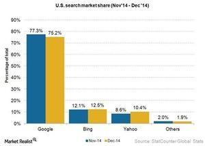 uploads///Internet search market dec