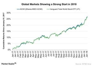 uploads///Global Markets Showing a Strong Start in