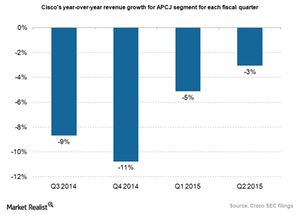 uploads/2015/03/Cisco-APCJ-growth1.png