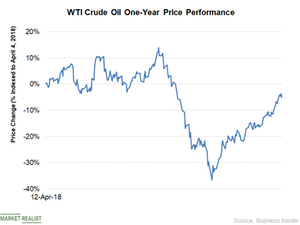 uploads/2019/04/Chart-2-Oil-Price-1.png