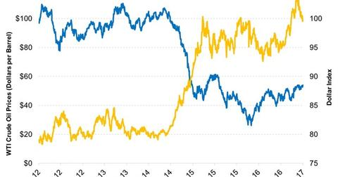 uploads///A Stronger Dollar Could Be a Headwind for Oil Prices in