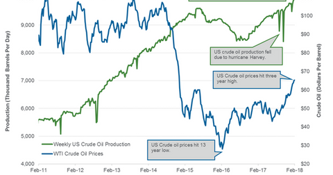 uploads/2018/02/US-crude-oil-production-3-1.png