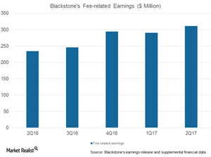 uploads/2017/07/BX-fee-related-earnings-1.png
