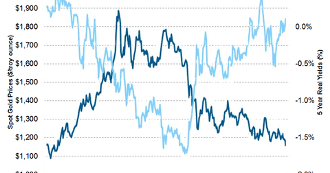 uploads/2015/07/gold-vs-opportunity-cost1.png