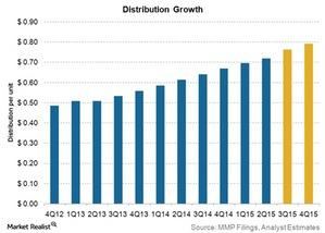 uploads/2015/08/distribution-growth21.jpg