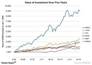 uploads/2014/12/Value-of-Investment-Over-Five-Years-2014-12-221.jpg
