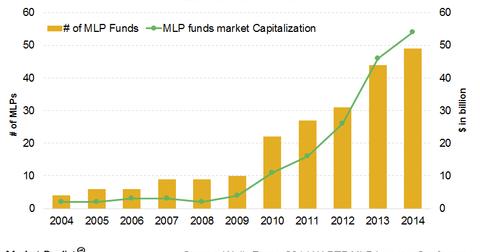 uploads/2015/04/MLP-Funds-v11.png
