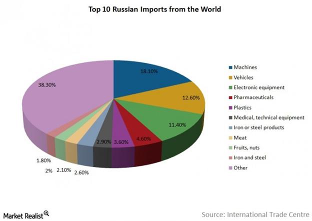 uploads///Russian exports