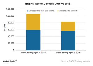 uploads/2016/04/BNSF-Carloads21.png