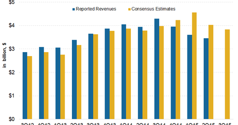 uploads/2015/10/Revenue-Estimates1.png