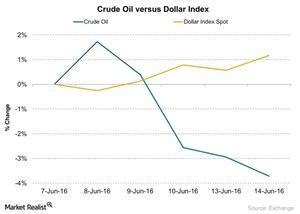 uploads/2016/06/Crude-Oil-versus-Dollar-Index-2016-06-15-1.jpg