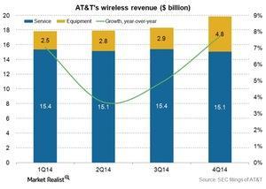 uploads/2015/02/Telecom-ATT-wireless-revenue-4q141.jpg