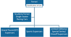 uploads///Classification of Ferrari Cars