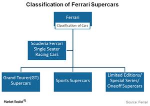 uploads/2016/01/Classification-of-Ferrari-Cars1.png