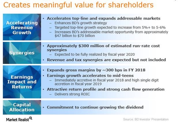 uploads///shareholder value creationn