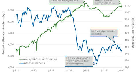 uploads/2017/07/US-crude-oil-production-5-1.png