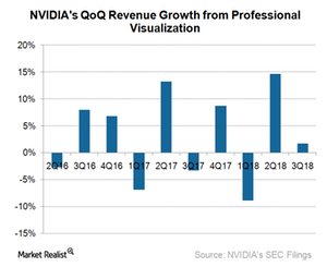 uploads///A_Semiconductos_NVDA_ ProV revenue sequential growth