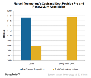 uploads///A_Semiconductors_MRVL_cash and debt pre and post CAVM acquisitrion