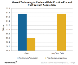 uploads/2017/12/A10_Semiconductors_MRVL_cash-and-debt-pre-and-post-CAVM-acquisitrion-1.png
