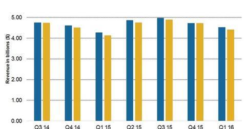 uploads/2016/05/1Q16-revenue-overview1.jpg