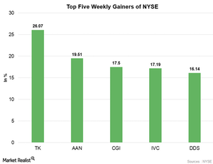 uploads/2017/07/wEEKLY-gAINERS-1.png