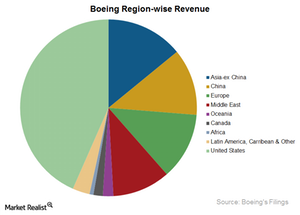 uploads/2015/03/BA-region-wise-revenue21111.png