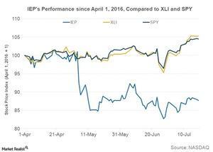 uploads///Q IEP Stock Performance