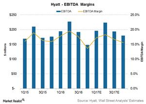 uploads/2017/04/Hyatt-EBITDA-1-1.png