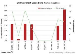 uploads/2016/01/US-Investment-Grade-Bond-Market-Issuance-2016-01-191.jpg
