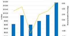 uploads///Honeywell Revenue Q Post
