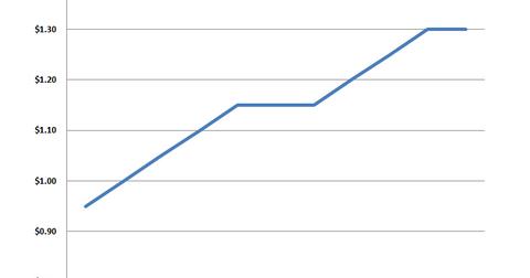 uploads/2014/10/SPG-dividend.png