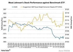 uploads///Mead Johnsons Stock Performance against Benchmark ETF